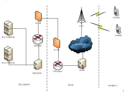 系统网络拓扑图